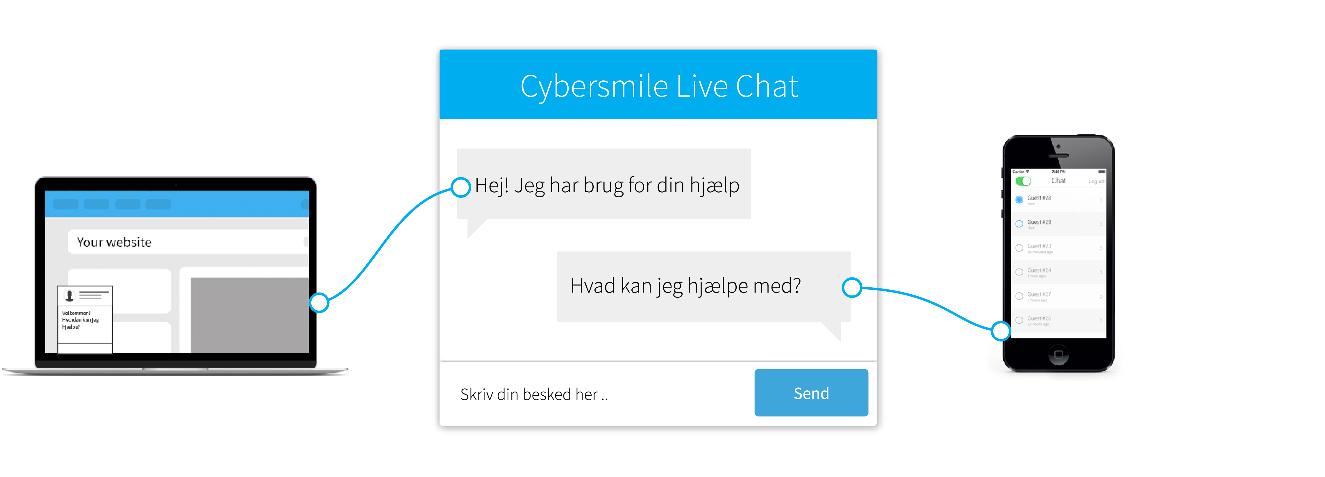 cybersmile live chat forklaring